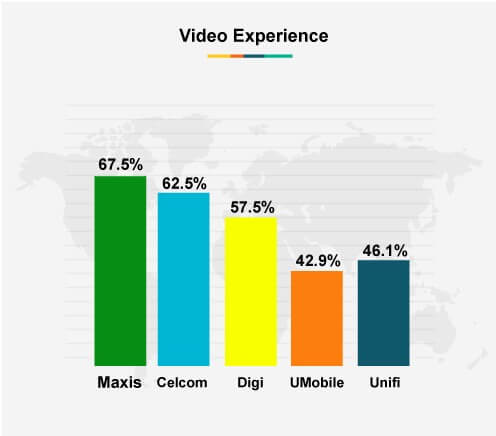 Video Experience